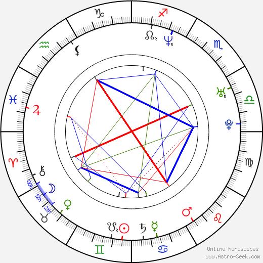 Joseph May birth chart, Joseph May astro natal horoscope, astrology