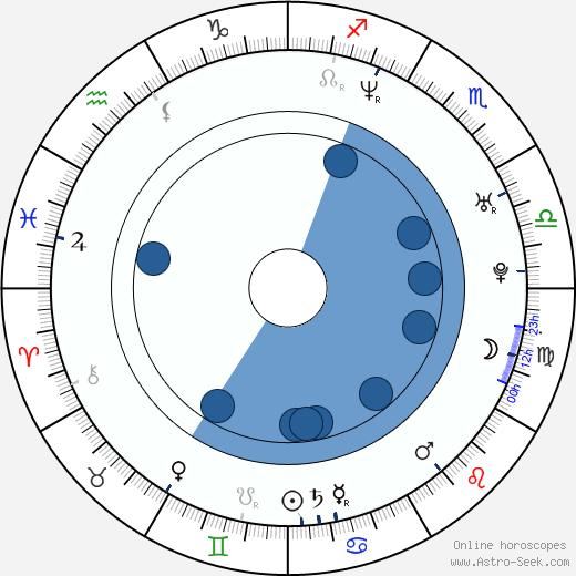 Karisma Kapoor wikipedia, horoscope, astrology, instagram