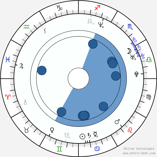 Kateřina Marie Rychnovska wikipedia, horoscope, astrology, instagram