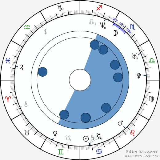 Kelli Ali wikipedia, horoscope, astrology, instagram