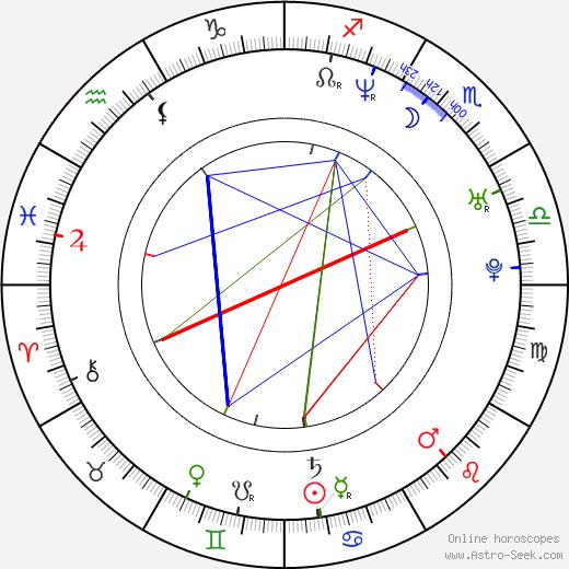 Kelli Ali день рождения гороскоп, Kelli Ali Натальная карта онлайн