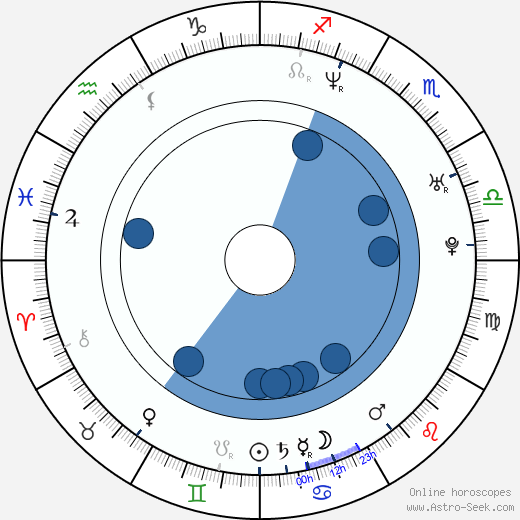 Maggie Siff wikipedia, horoscope, astrology, instagram