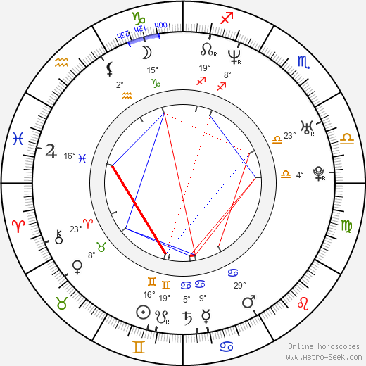 Mahesh Bhupathi birth chart, biography, wikipedia 2018, 2019