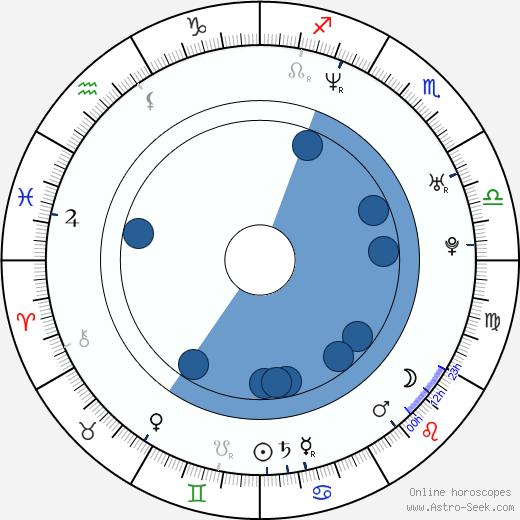 Mark Hendrickson wikipedia, horoscope, astrology, instagram