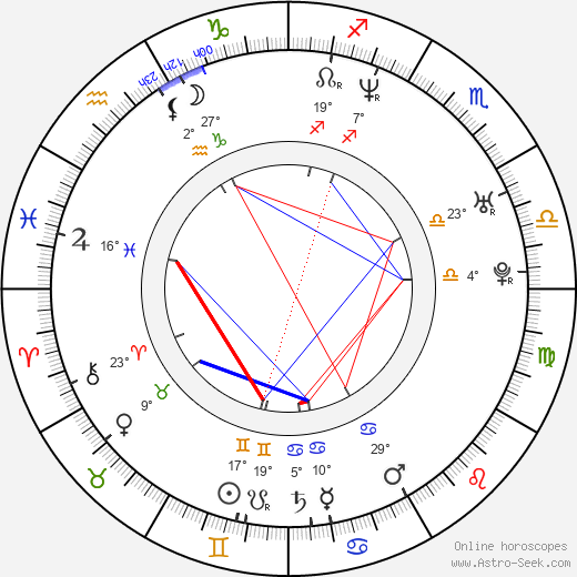 Maxim Gaudette birth chart, biography, wikipedia 2019, 2020