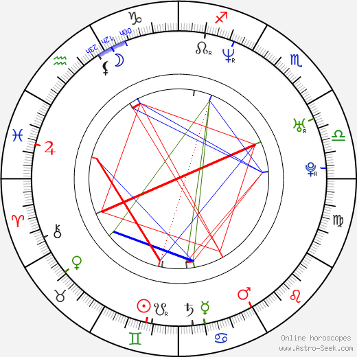 Maxim Gaudette birth chart, Maxim Gaudette astro natal horoscope, astrology