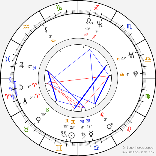 Merche birth chart, biography, wikipedia 2018, 2019