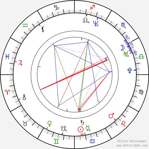 Miki Mizuno astro natal birth chart, Miki Mizuno horoscope, astrology