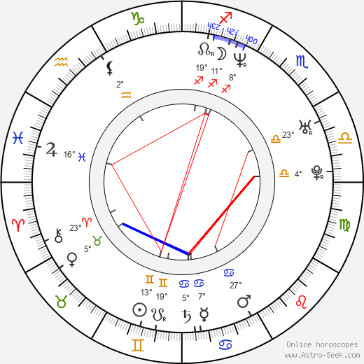 Nickolas Dylan Rossi birth chart, biography, wikipedia 2019, 2020