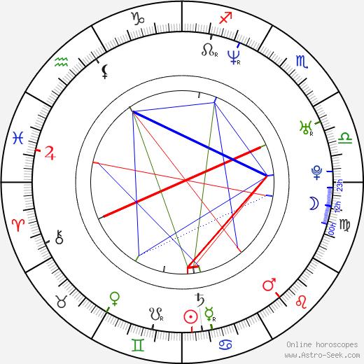 Nisha Ganatra birth chart, Nisha Ganatra astro natal horoscope, astrology