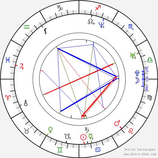 Petr Gazdík tema natale, oroscopo, Petr Gazdík oroscopi gratuiti, astrologia