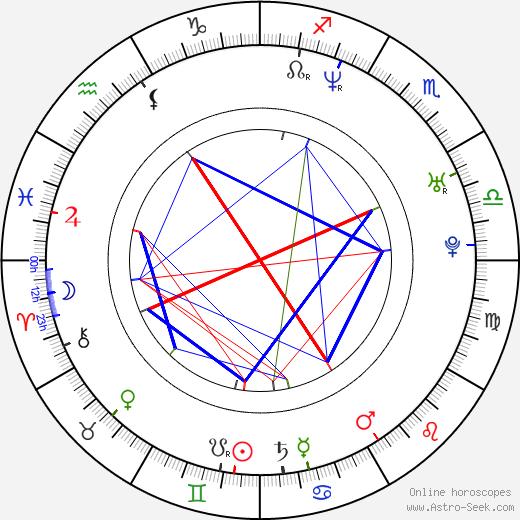 Phillip Rhys birth chart, Phillip Rhys astro natal horoscope, astrology