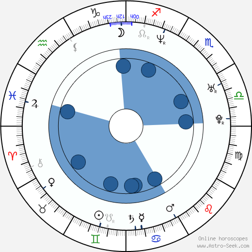 Raoul Bhaneja wikipedia, horoscope, astrology, instagram