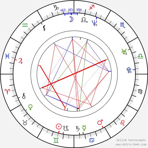 Raoul Bhaneja astro natal birth chart, Raoul Bhaneja horoscope, astrology