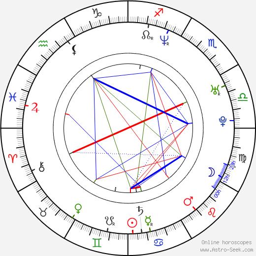 Robert Kudelski tema natale, oroscopo, Robert Kudelski oroscopi gratuiti, astrologia