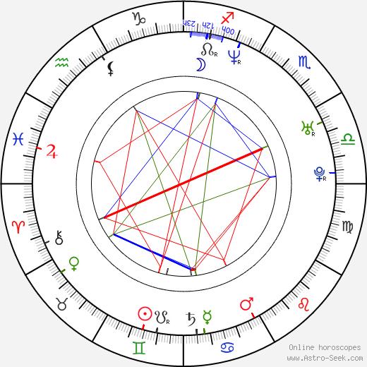 Sabri Miko день рождения гороскоп, Sabri Miko Натальная карта онлайн