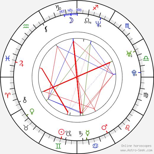 Scott Peat день рождения гороскоп, Scott Peat Натальная карта онлайн
