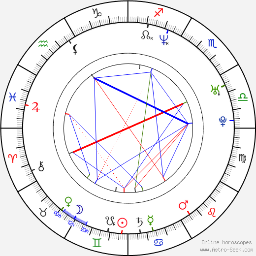 Sonia Couling birth chart, Sonia Couling astro natal horoscope, astrology