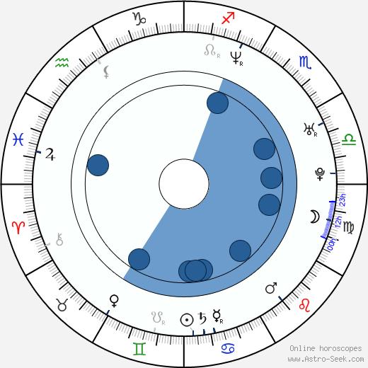 Tereza Pergnerová wikipedia, horoscope, astrology, instagram