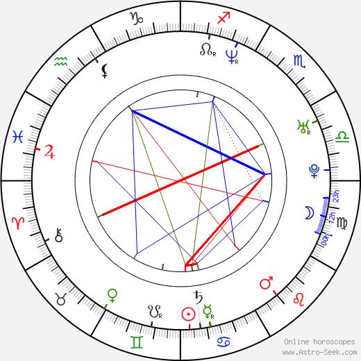 Tereza Pergnerová birth chart, Tereza Pergnerová astro natal horoscope, astrology