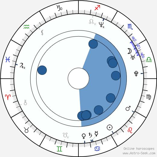 Aaron Craven wikipedia, horoscope, astrology, instagram