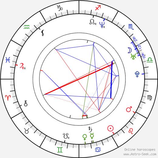 Aaron Craven birth chart, Aaron Craven astro natal horoscope, astrology