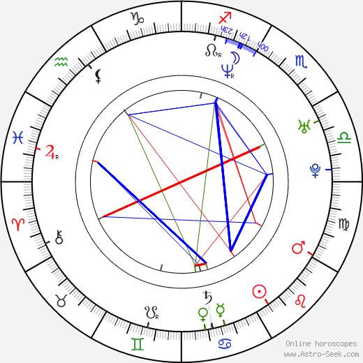 Afroman birth chart, Afroman astro natal horoscope, astrology
