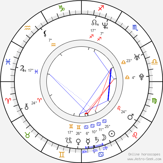 Andrey Sokolov birth chart, biography, wikipedia 2019, 2020