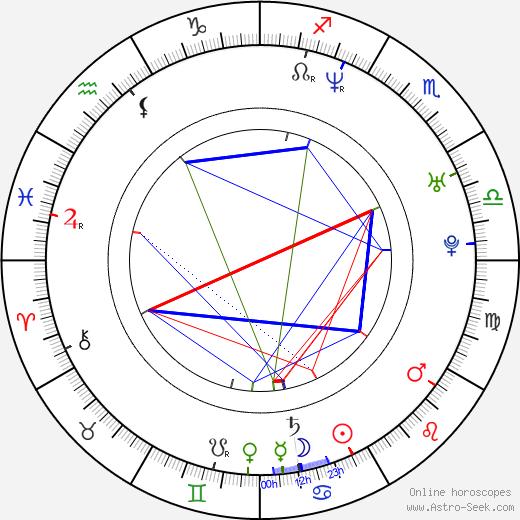 Andrey Sokolov birth chart, Andrey Sokolov astro natal horoscope, astrology