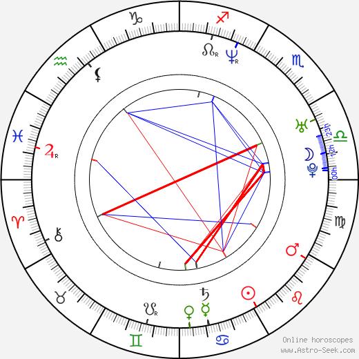 Chad Christ birth chart, Chad Christ astro natal horoscope, astrology