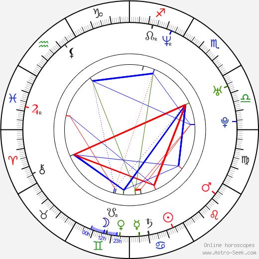 Chris Pontius tema natale, oroscopo, Chris Pontius oroscopi gratuiti, astrologia