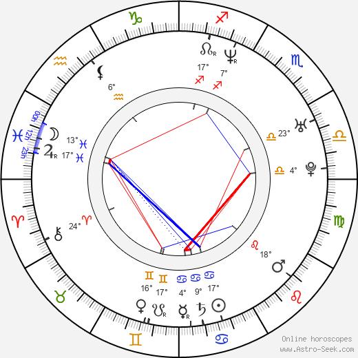 Chuck Vail birth chart, biography, wikipedia 2020, 2021