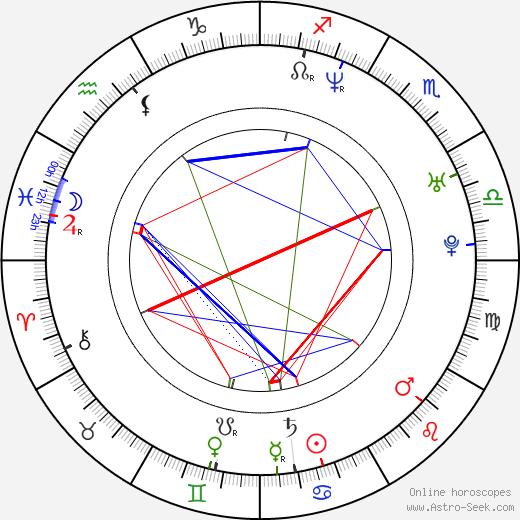 Chuck Vail birth chart, Chuck Vail astro natal horoscope, astrology