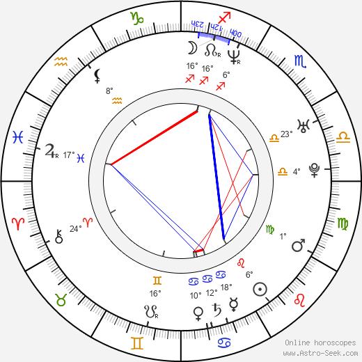 Dan Thiel birth chart, biography, wikipedia 2020, 2021