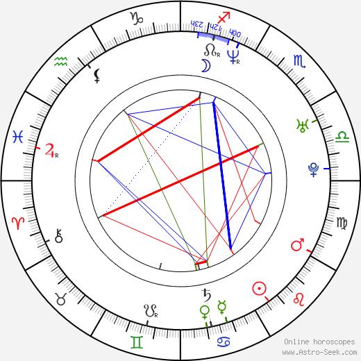 Dan Thiel birth chart, Dan Thiel astro natal horoscope, astrology