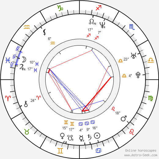 David Súkup birth chart, biography, wikipedia 2018, 2019