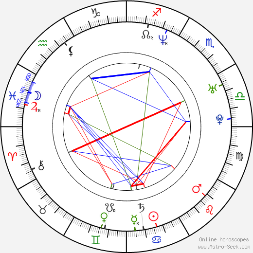 David Súkup astro natal birth chart, David Súkup horoscope, astrology