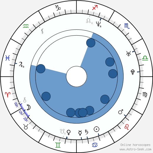 Deborah Cox wikipedia, horoscope, astrology, instagram