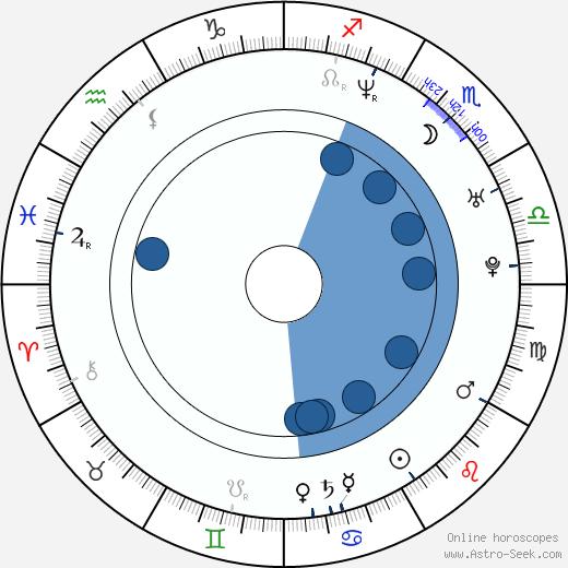 Eason Chan wikipedia, horoscope, astrology, instagram