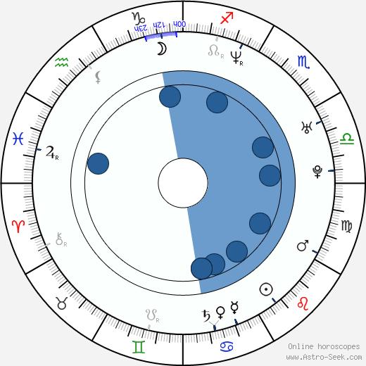 Emilia Fox wikipedia, horoscope, astrology, instagram