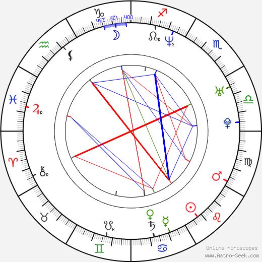 Emilia Fox birth chart, Emilia Fox astro natal horoscope, astrology