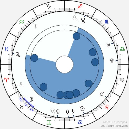 Erick Dampier wikipedia, horoscope, astrology, instagram