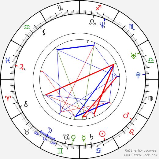 Evan Marriott birth chart, Evan Marriott astro natal horoscope, astrology