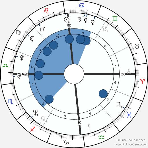 Fabrice Anthamatten wikipedia, horoscope, astrology, instagram