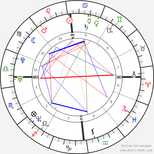 Fabrice Anthamatten birth chart, Fabrice Anthamatten astro natal horoscope, astrology