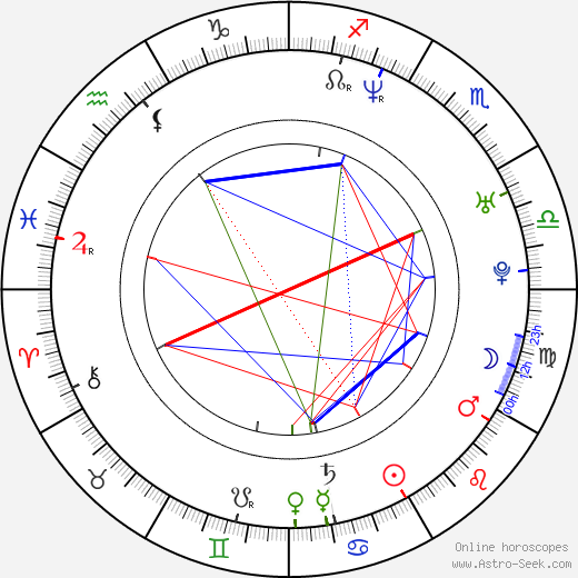 Franka Potente astro natal birth chart, Franka Potente horoscope, astrology