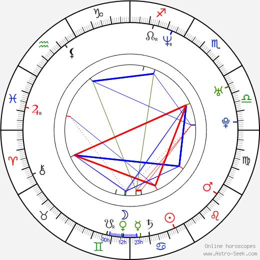 Gina Bernstein birth chart, Gina Bernstein astro natal horoscope, astrology