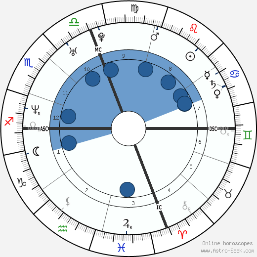 Hilary Swank horoscope, astrology, sign, zodiac, date of birth, instagram