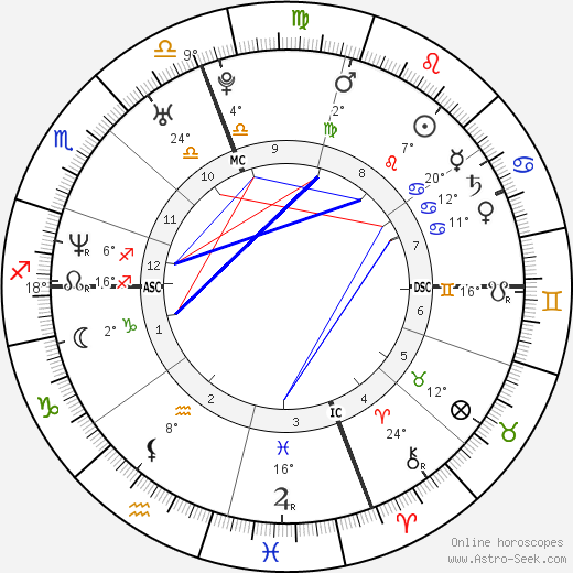 Hilary Swank birth chart, biography, wikipedia 2018, 2019