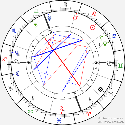 Hilary Swank astro natal birth chart, Hilary Swank horoscope, astrology